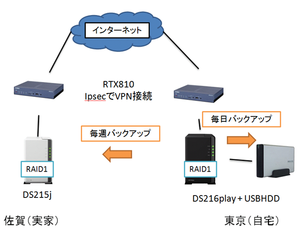 Synology製DS216playとDS215jでバックアップ体制