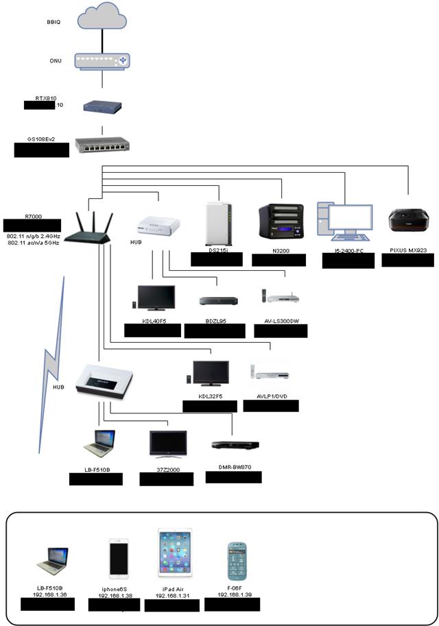 ネットワーク図SAGA2
