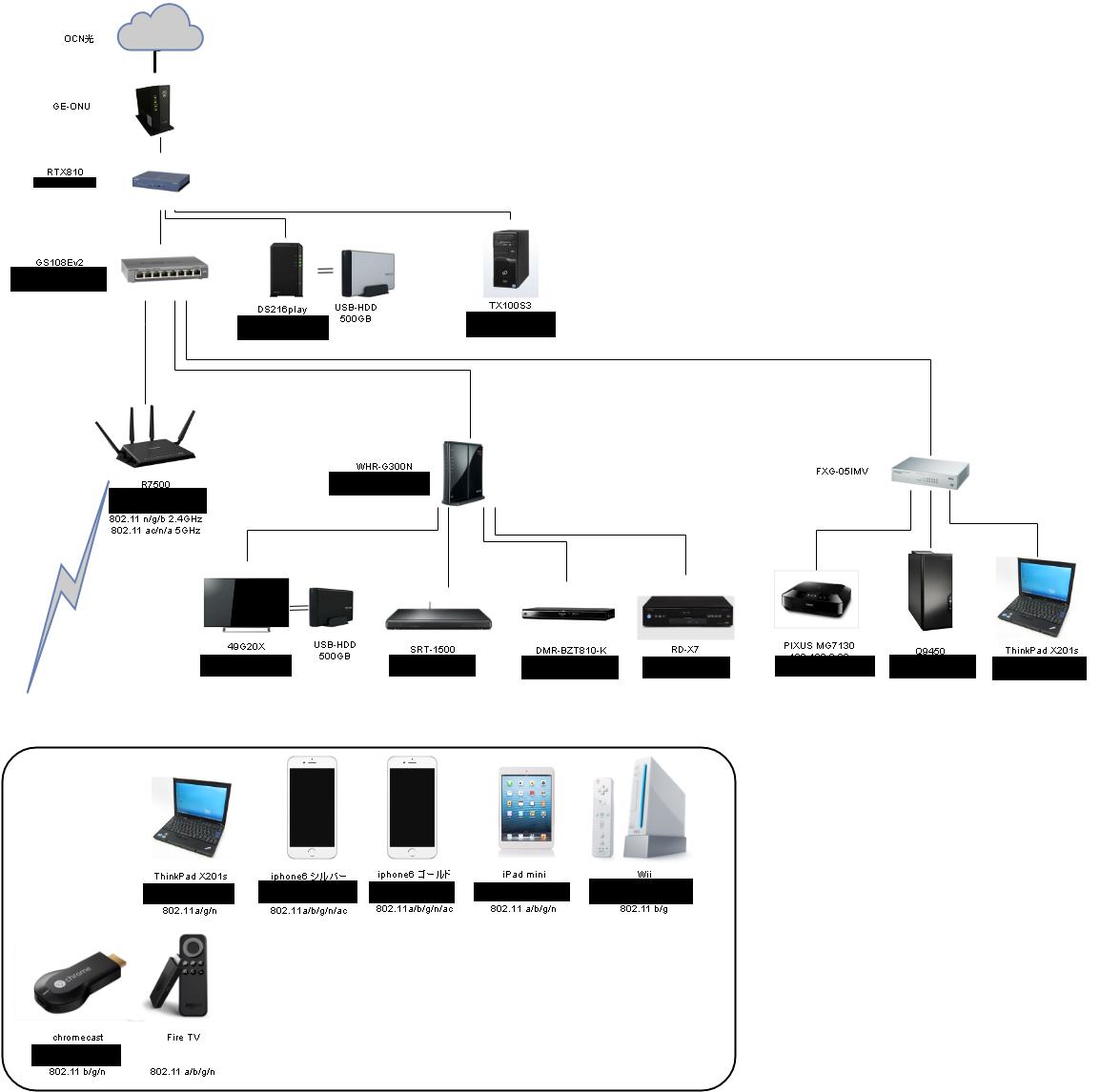 ネットワーク図TOKYO